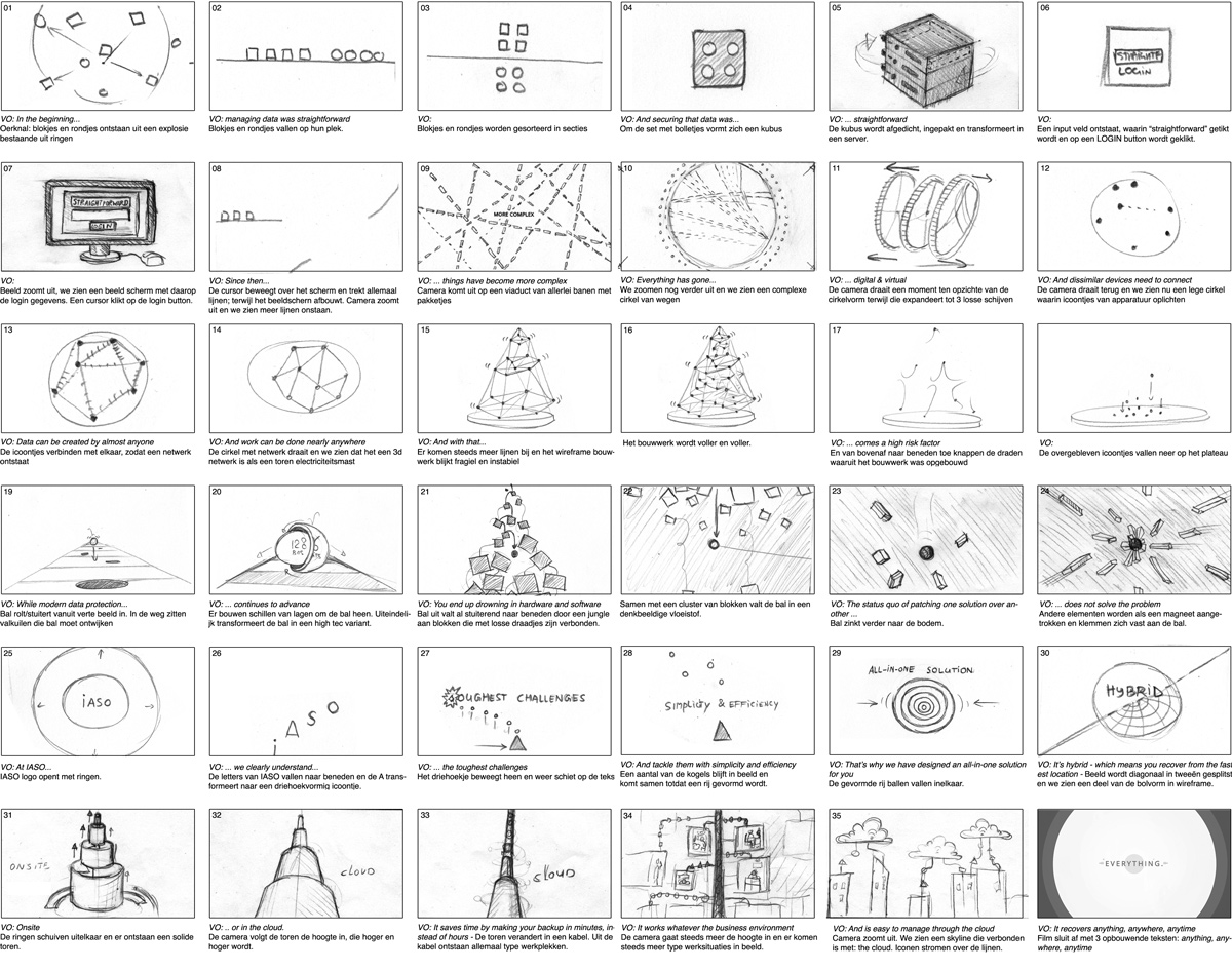 IASO Storyboard Case Study 1200